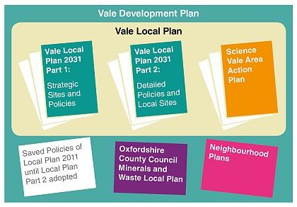 Local Plans